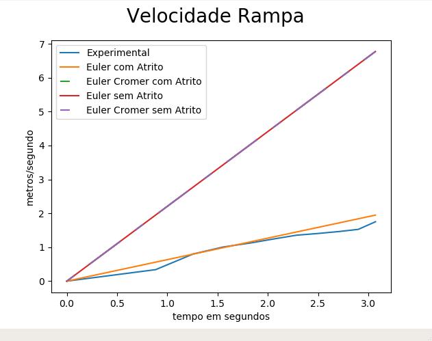 01a5b087ae1 Figura 18  Gráfico comparando a velocidade média experimental com as  velocidades obtidas com os métodos de Euler-Cromer (com atrito)